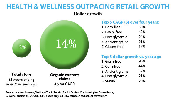 Health and wellness chart