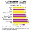 consistent-sales